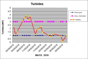 Turbidez Mayo 2 2018